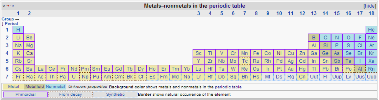 Metals, Non Metals & Metalloids (Colors on the periodic table)