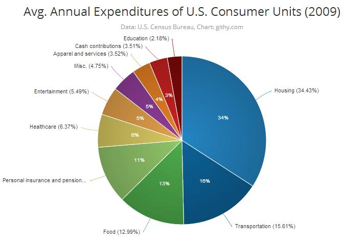 Average Annual Expenditures of an American Family